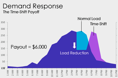 smart-grid.demand-response