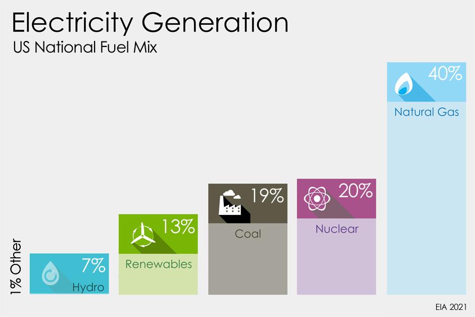 2021-National-Fuel-Mix-(editable)