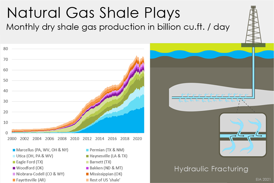 Shale Plays 2021 Layers Chart